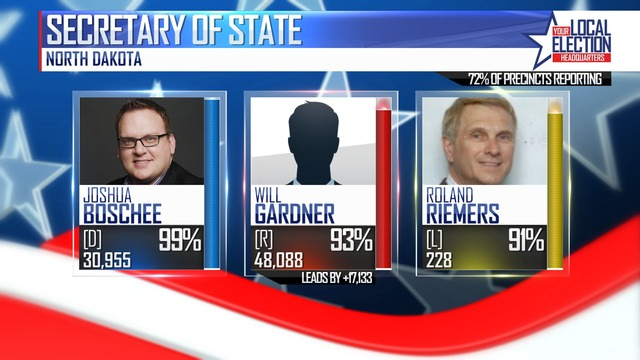 Will Gardner gets most votes for Secretary of State-but he won't be on November ballot